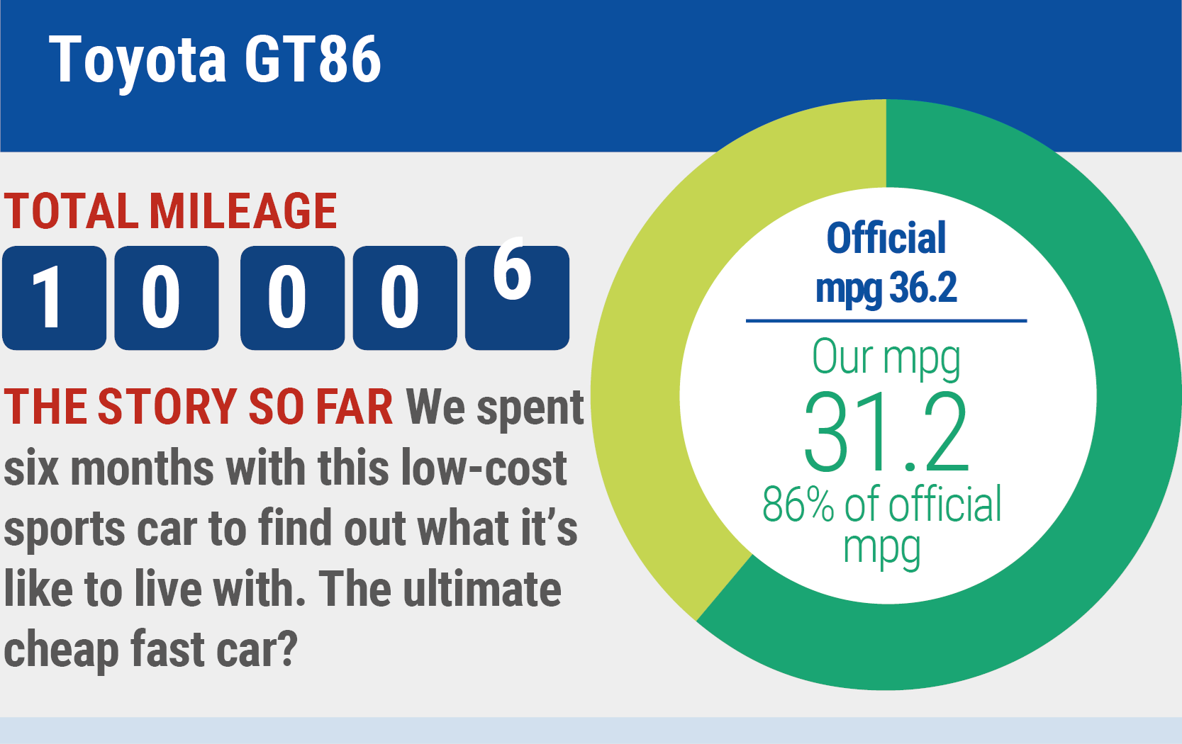 Toyota GT86 long-term test review mileage and fuel economy