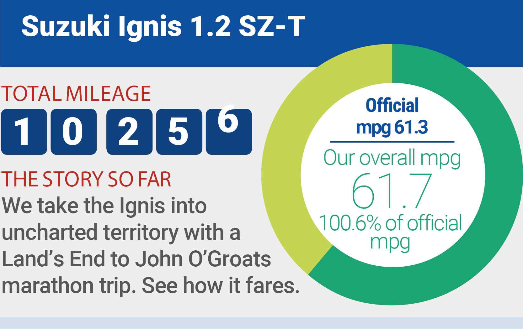 Ignis mileage Infographic