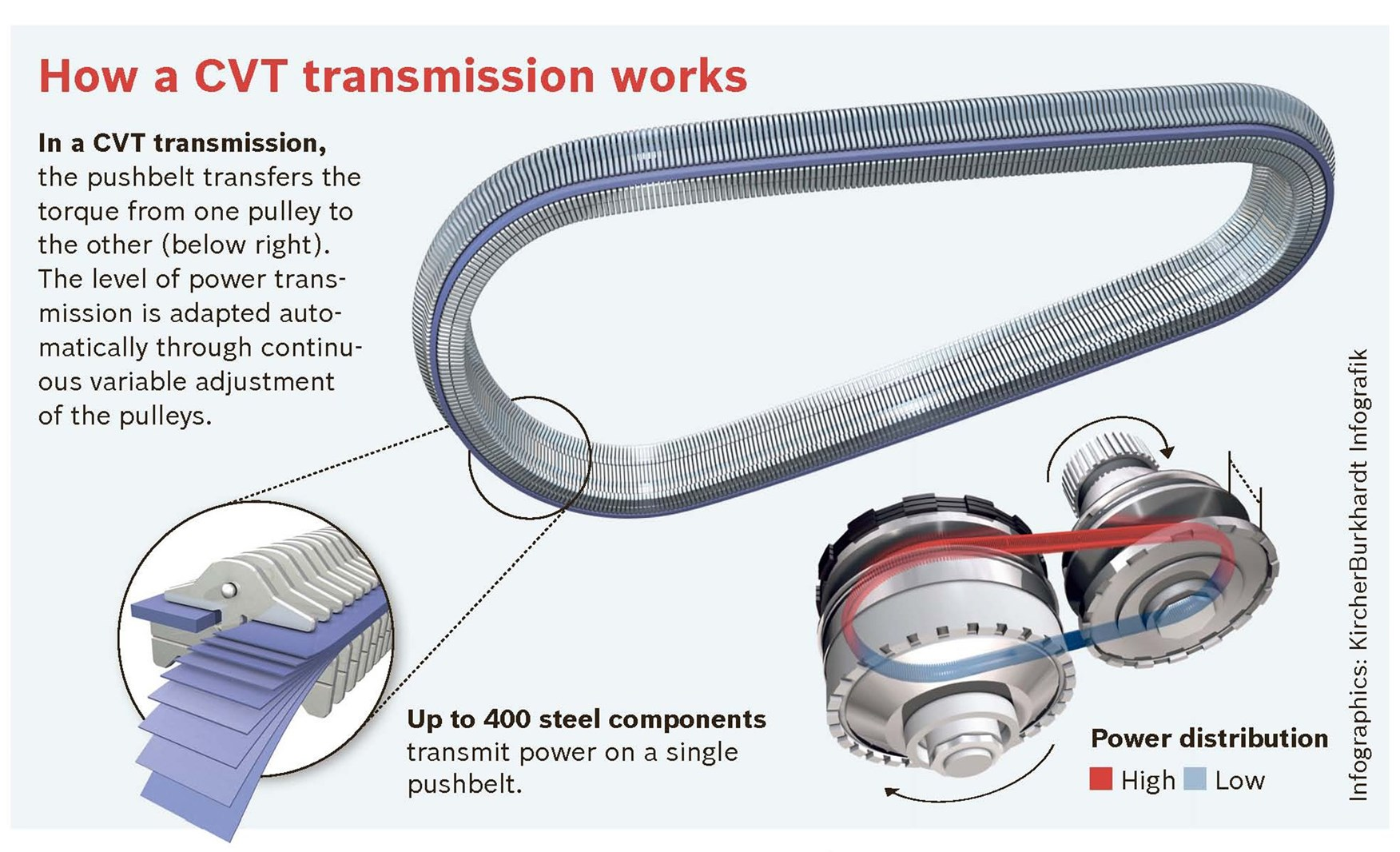 What is a CVT (continuously variable transmission)?