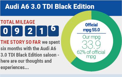 Audi A6 long-term test report