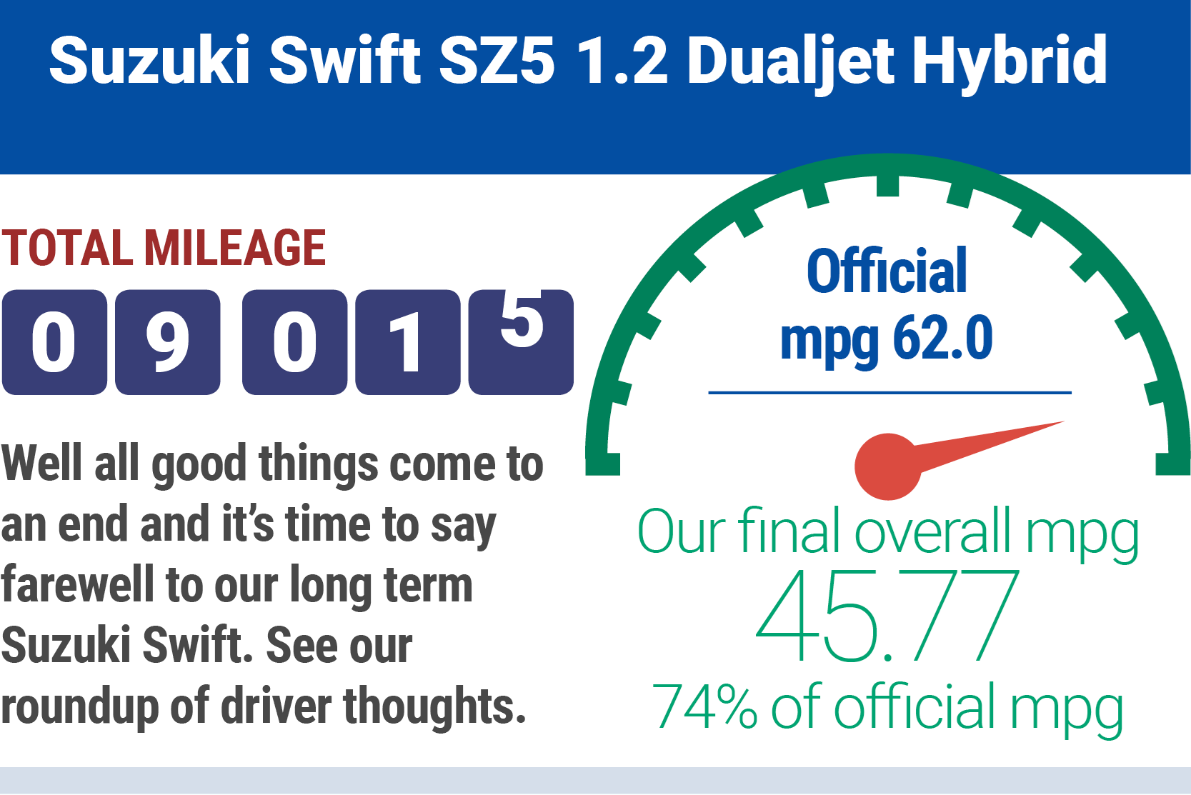 Suzuki Swift infographic