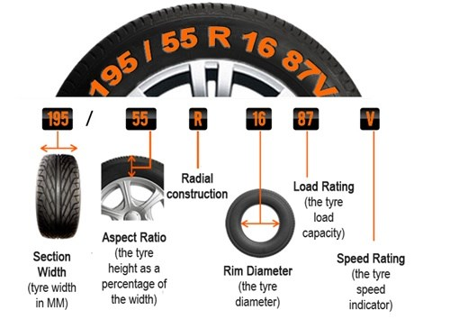 What are tyre sizes